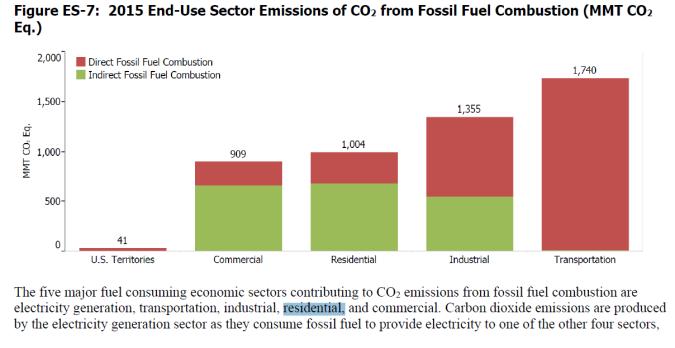 C02 from EPA